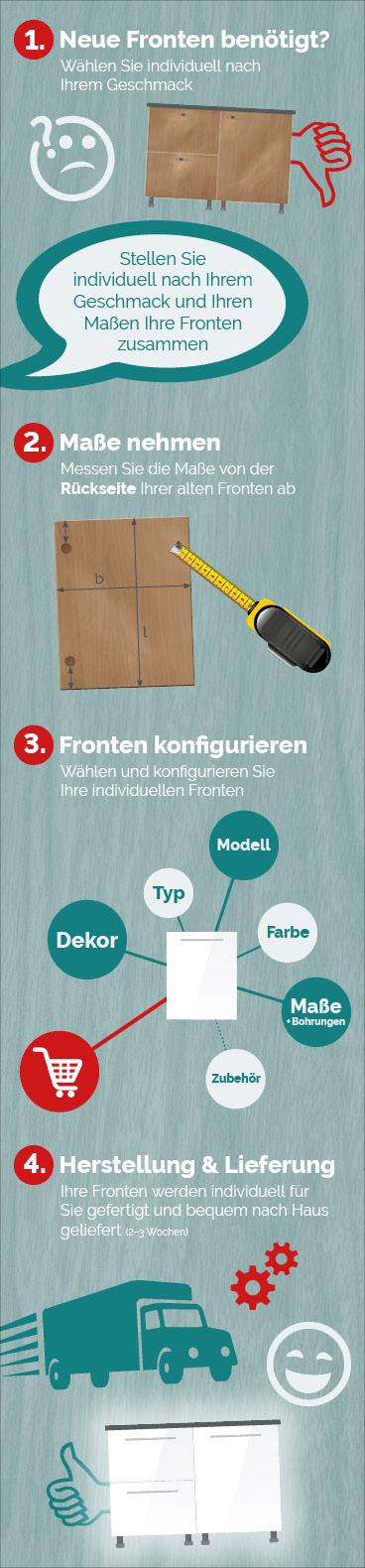 Infografik zur konfiguration individueller küchenfronten möbelfronten